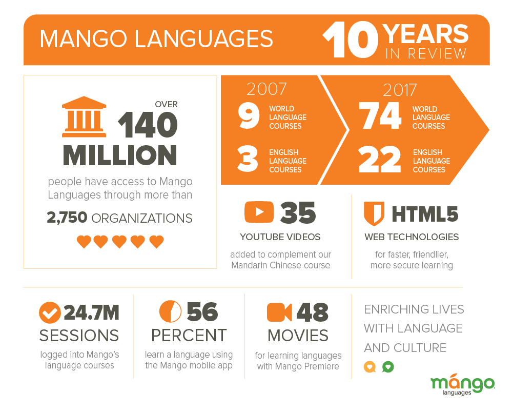 Mango's 10 Years in Review infographic.