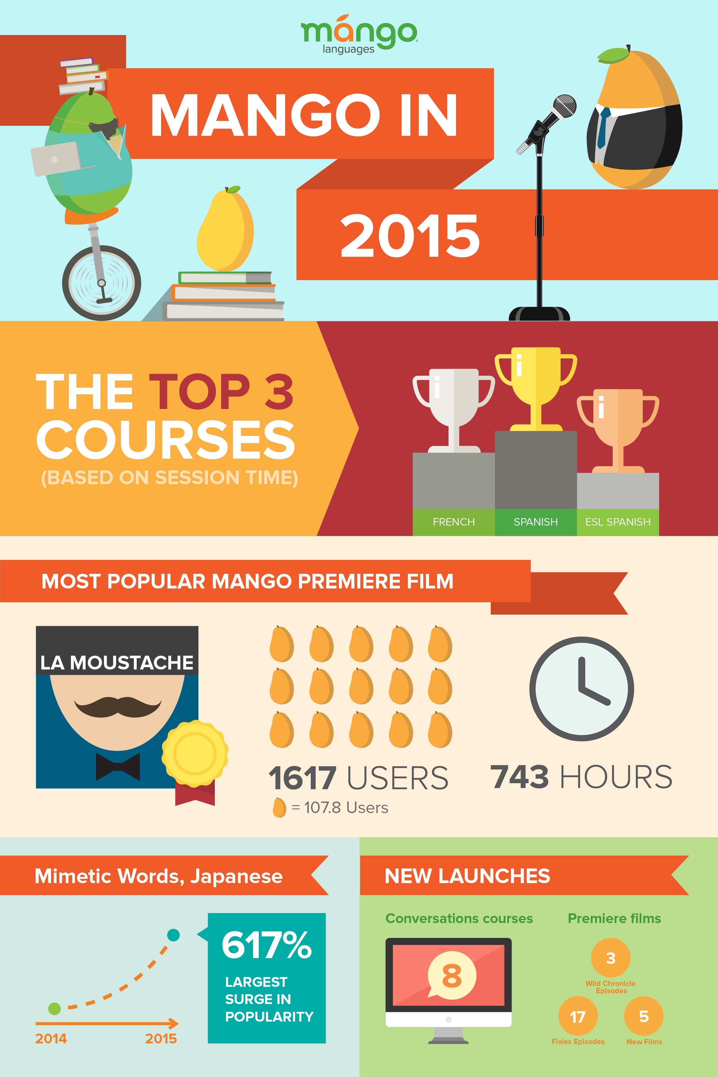 Infographic that highlights the ways Mango users have used the service to advance their language goals.